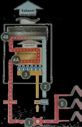 Tankless Water Heater Sacramento